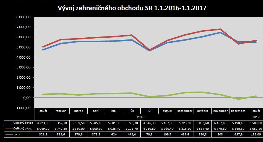 Takto sa darilo Slovensku v exporte tovarov a v zahraničnom obchode e120c334eb9